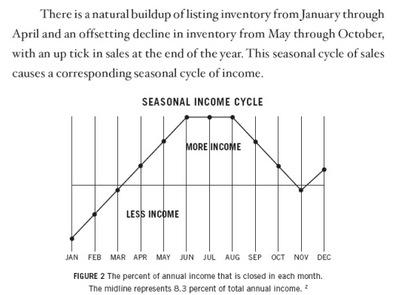 Seasonal Income Cycle