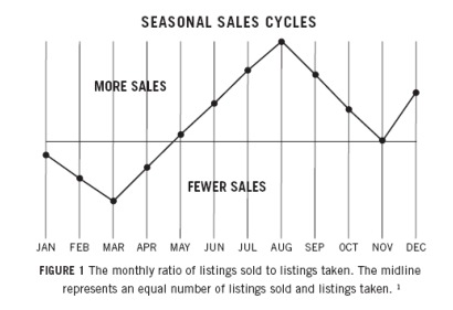 Seasonal Sales Cycles