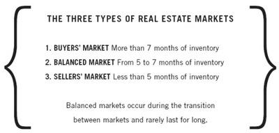The Three Types of Markets
