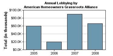 AHGA lobbying